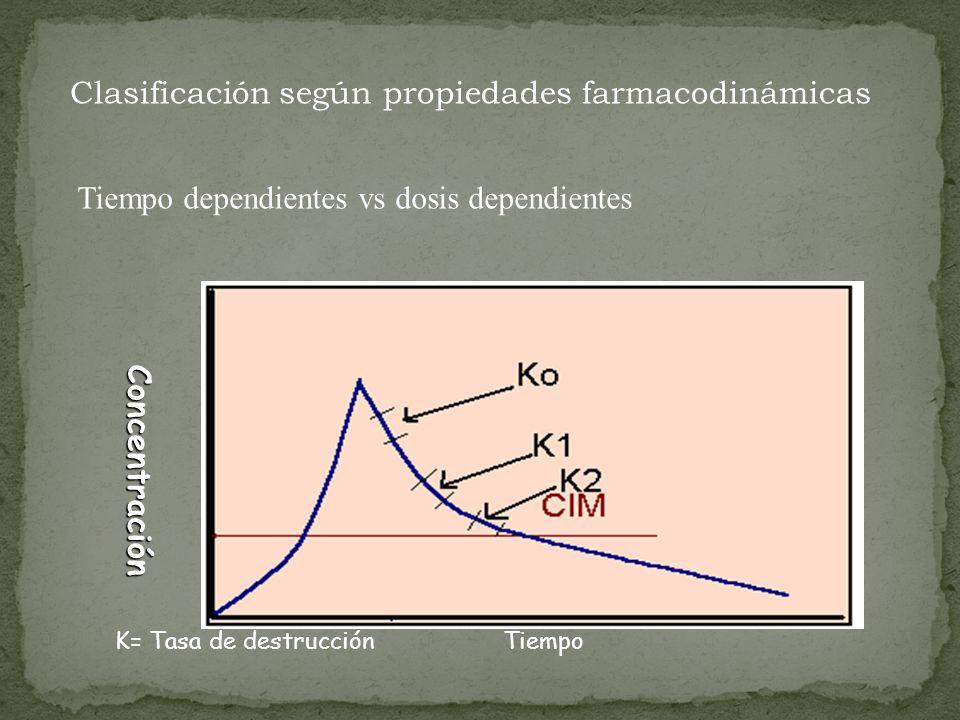 Clasificación según propiedades farmacodinámicas