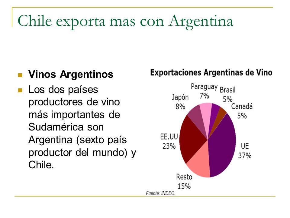 Chile exporta mas con Argentina