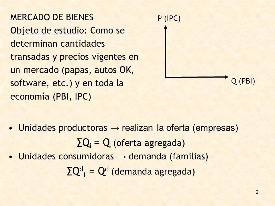 ∑Qi = Q (oferta agregada) ∑Qdi = Qd (demanda agregada)
