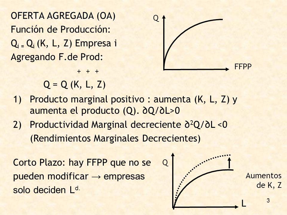 Función de Producción: Qi = Qi (K, L, Z) Empresa i
