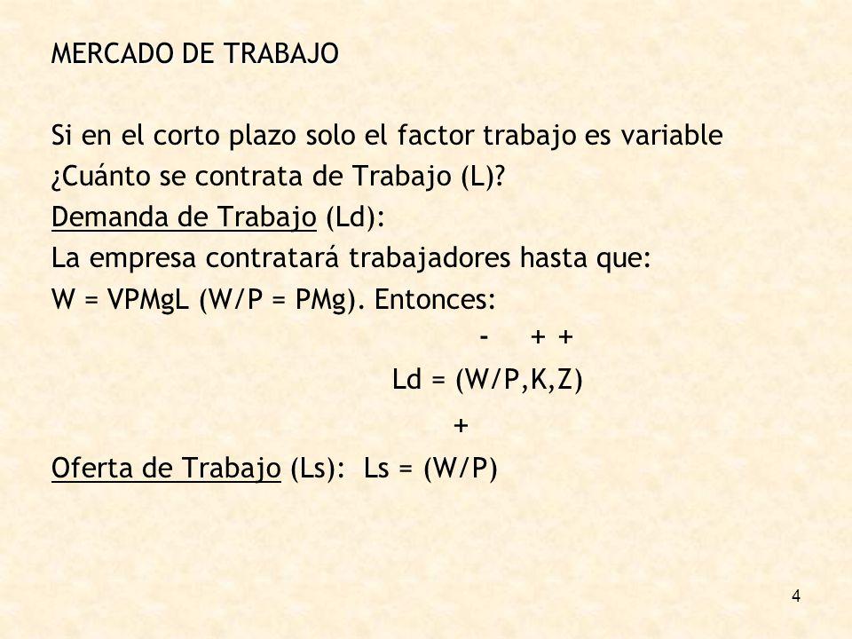 MERCADO DE TRABAJO Si en el corto plazo solo el factor trabajo es variable. ¿Cuánto se contrata de Trabajo (L)