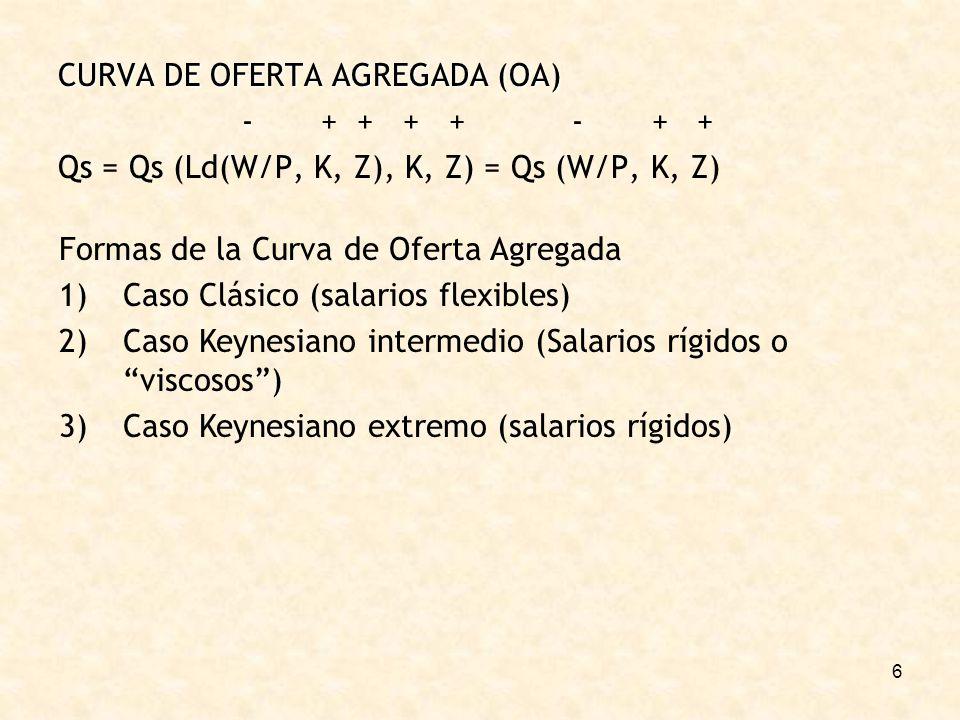 CURVA DE OFERTA AGREGADA (OA)