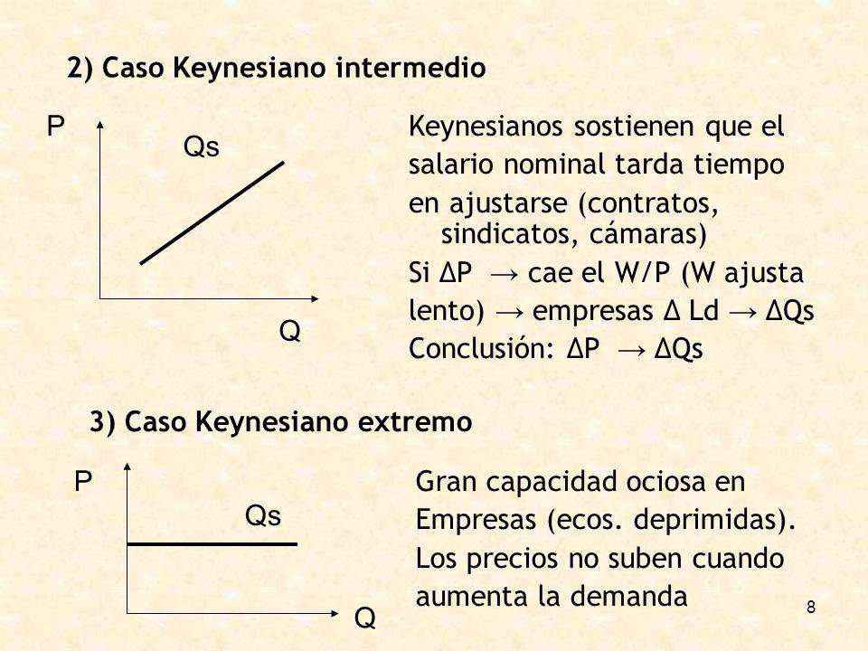 2) Caso Keynesiano intermedio