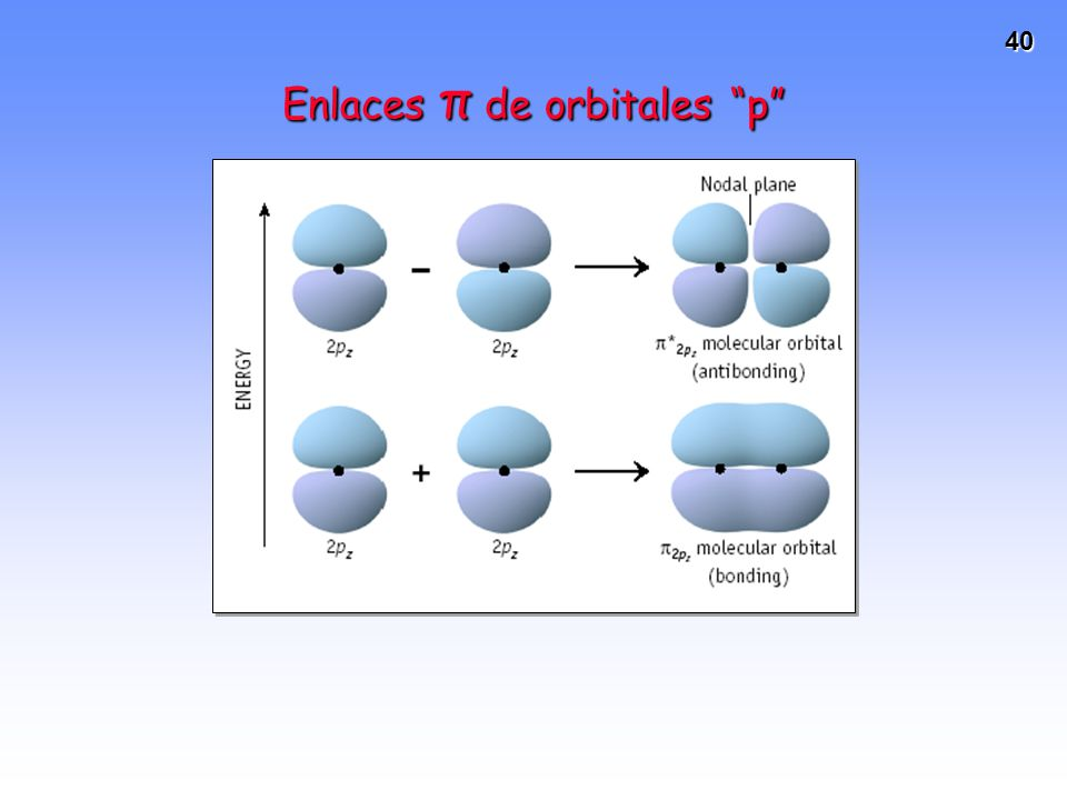 Enlaces π de orbitales p