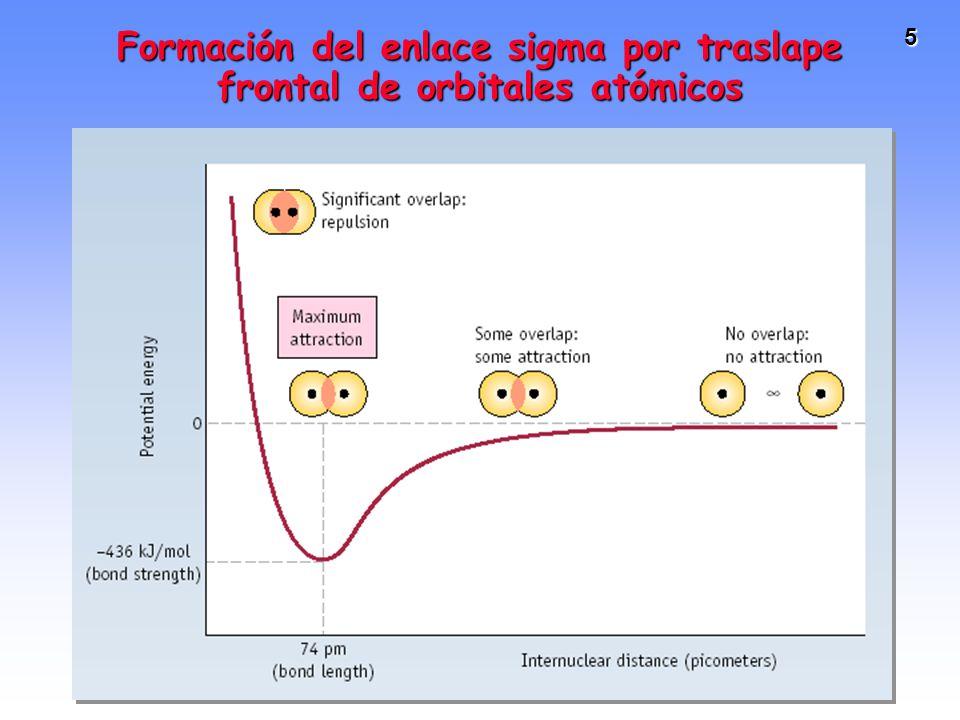 Formación del enlace sigma por traslape frontal de orbitales atómicos