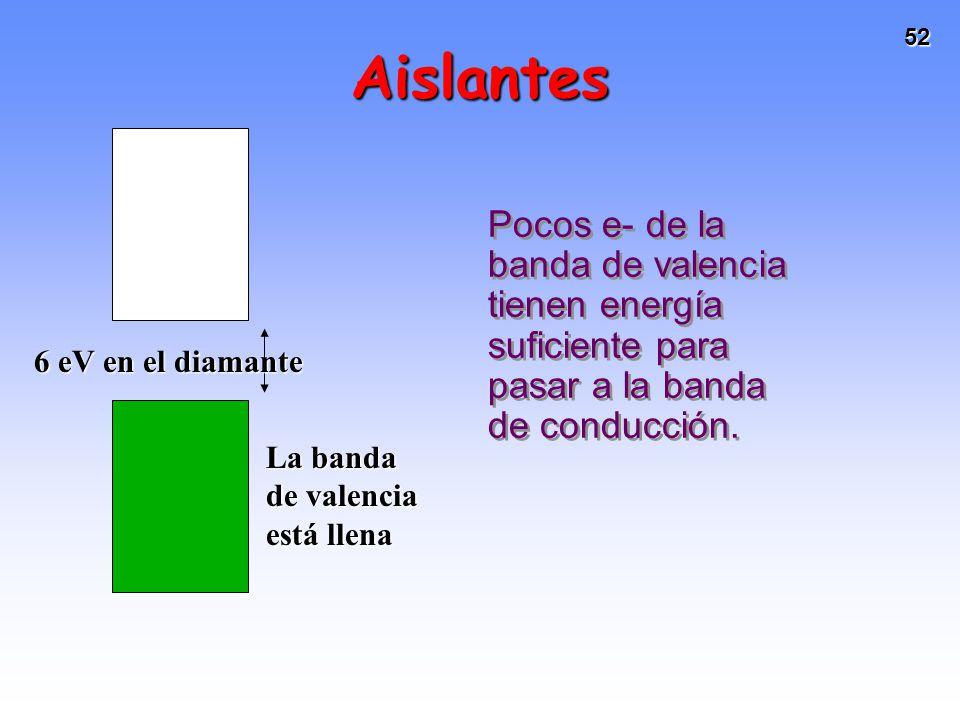 Aislantes Pocos e- de la banda de valencia tienen energía suficiente para pasar a la banda de conducción.