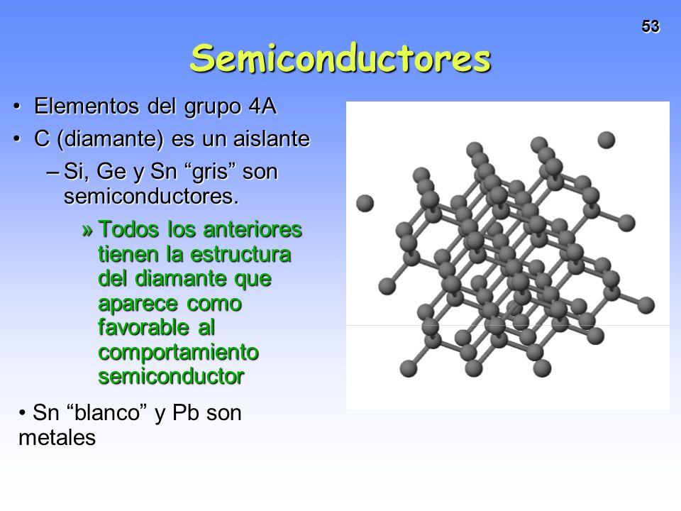 Semiconductores Elementos del grupo 4A C (diamante) es un aislante