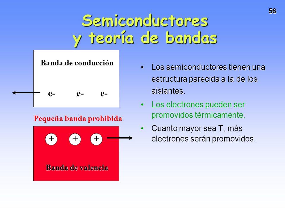 Semiconductores y teoría de bandas
