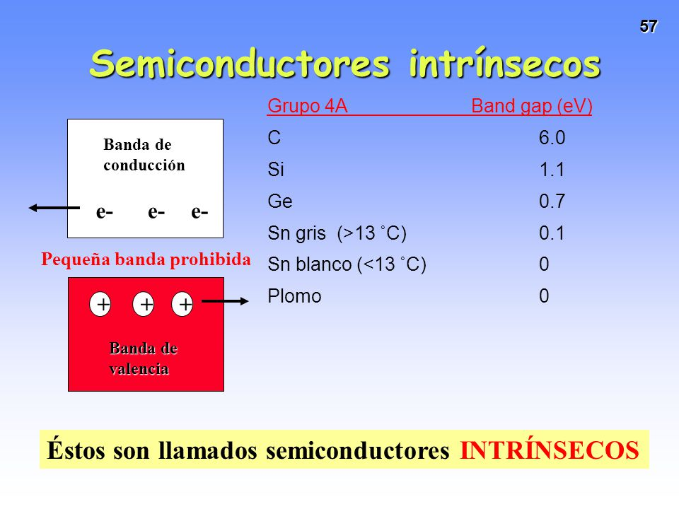 Semiconductores intrínsecos