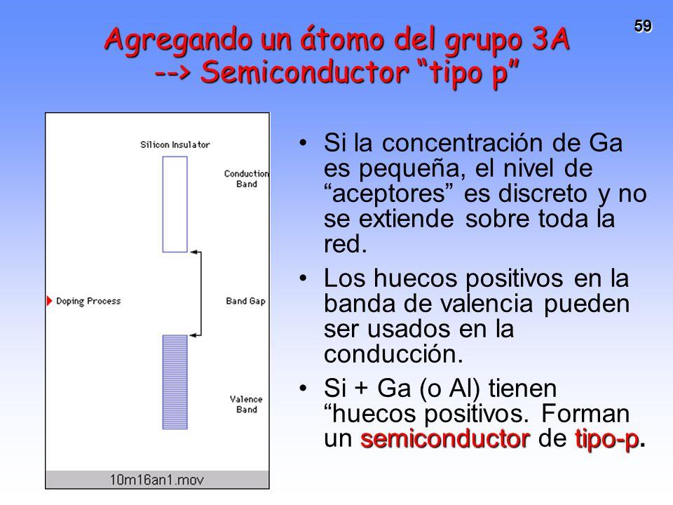 Agregando un átomo del grupo 3A --> Semiconductor tipo p