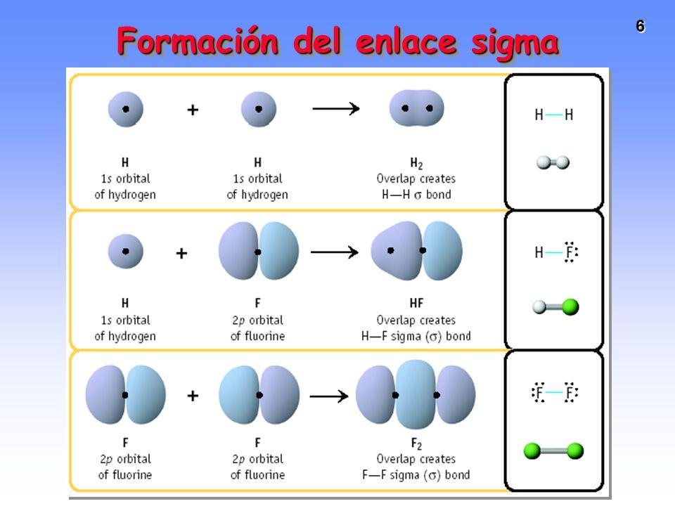 Formación del enlace sigma
