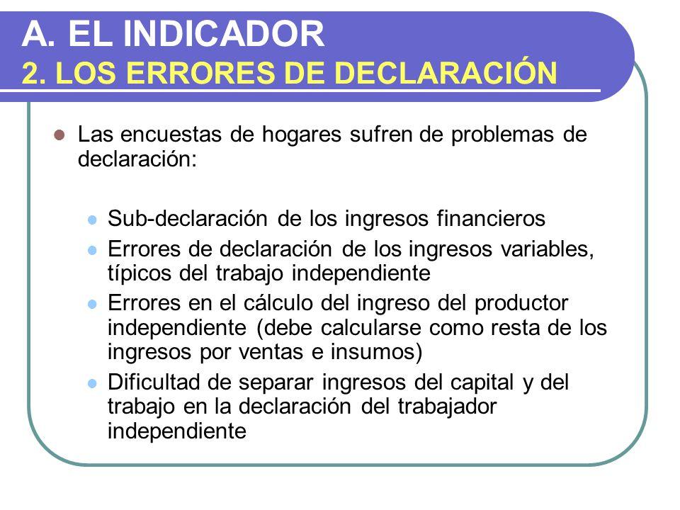 A. EL INDICADOR 2. LOS ERRORES DE DECLARACIÓN