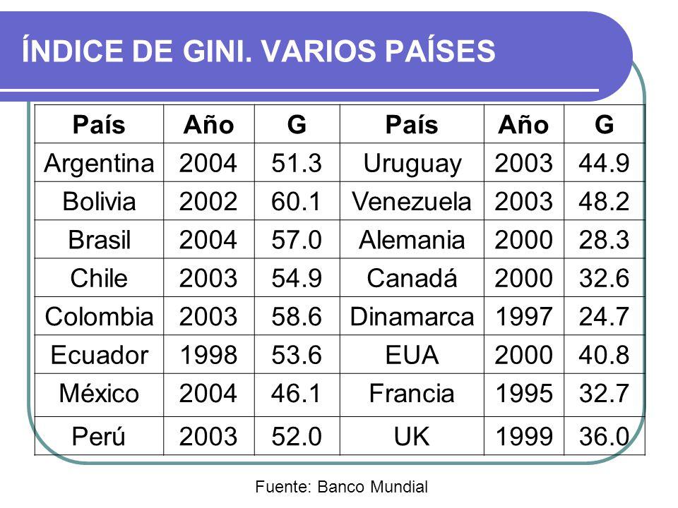 ÍNDICE DE GINI. VARIOS PAÍSES
