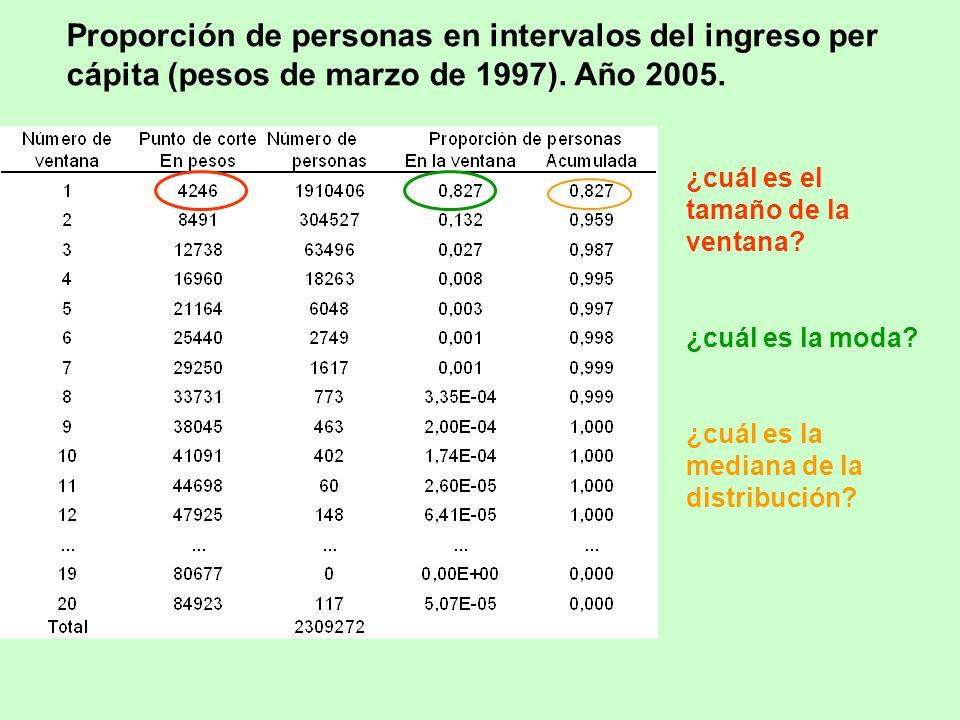 Proporción de personas en intervalos del ingreso per cápita (pesos de marzo de 1997). Año 2005.