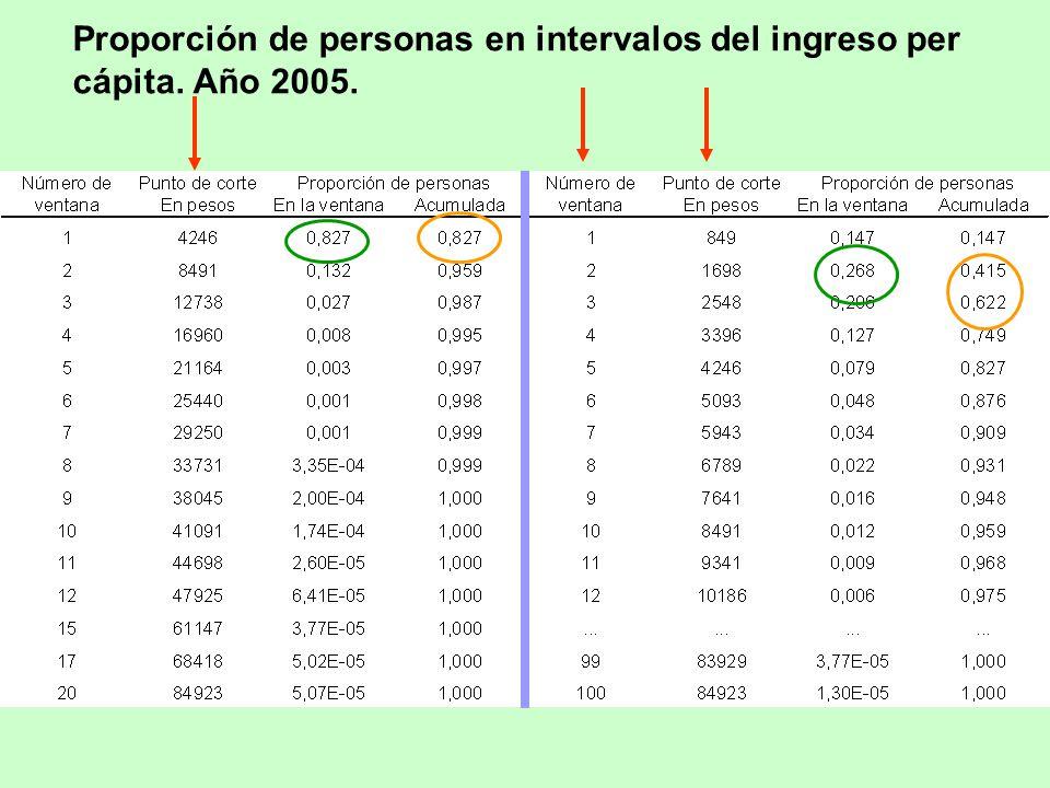 Proporción de personas en intervalos del ingreso per cápita. Año 2005.