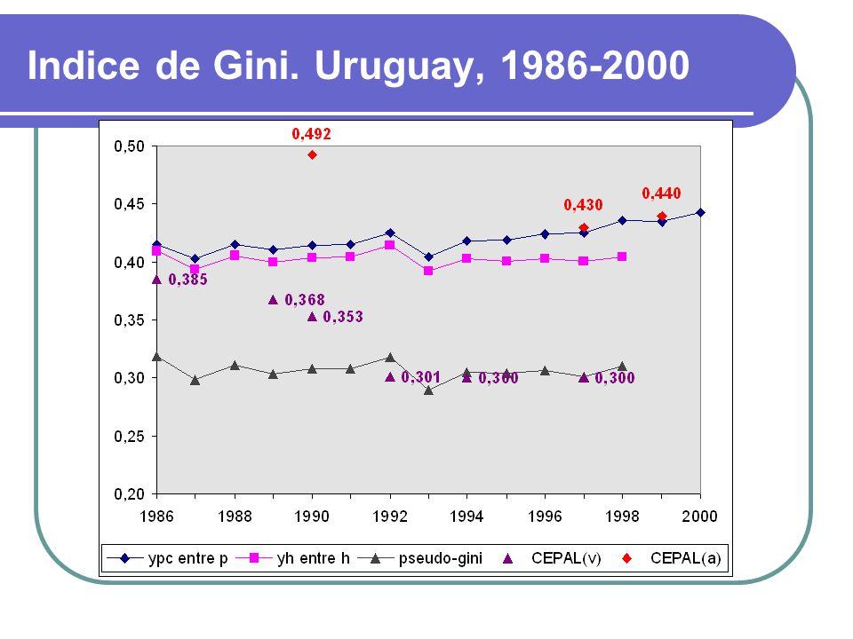 Indice de Gini. Uruguay, 1986-2000