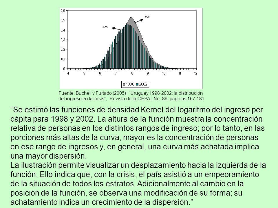 Fuente: Bucheli y Furtado (2005)) Uruguay 1998-2002: la distribución del ingreso en la crisis , Revista de la CEPAL No. 86, páginas 167-181