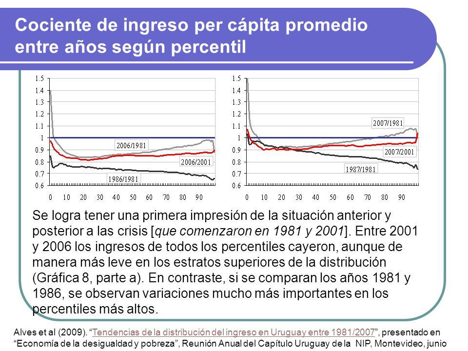 Cociente de ingreso per cápita promedio entre años según percentil