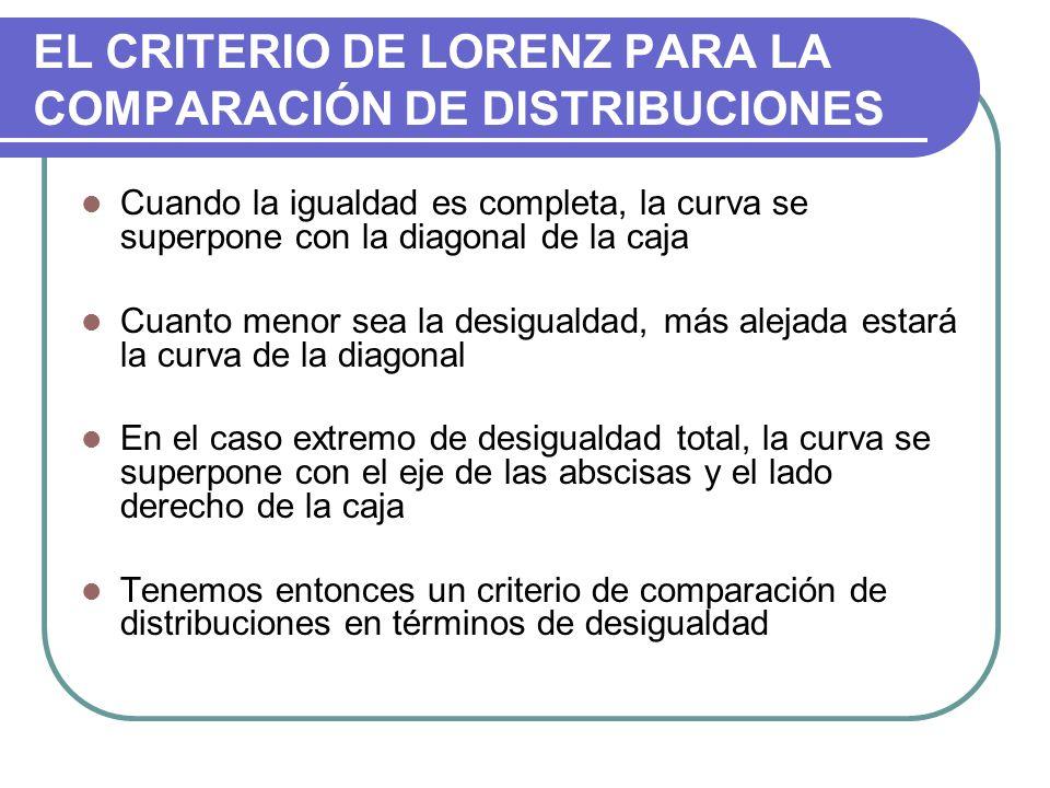 EL CRITERIO DE LORENZ PARA LA COMPARACIÓN DE DISTRIBUCIONES