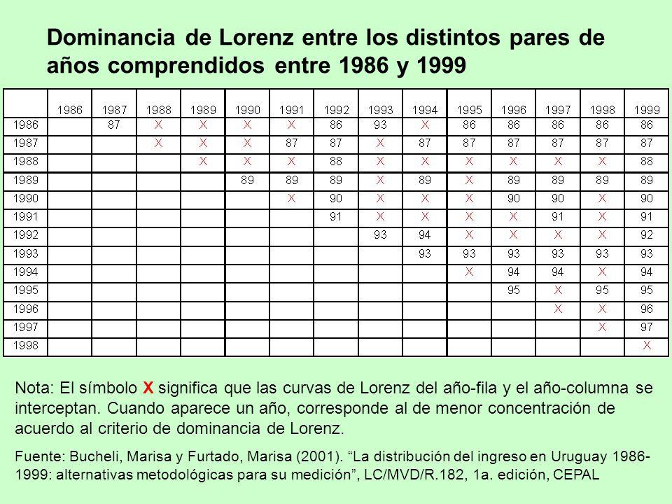 Dominancia de Lorenz entre los distintos pares de años comprendidos entre 1986 y 1999
