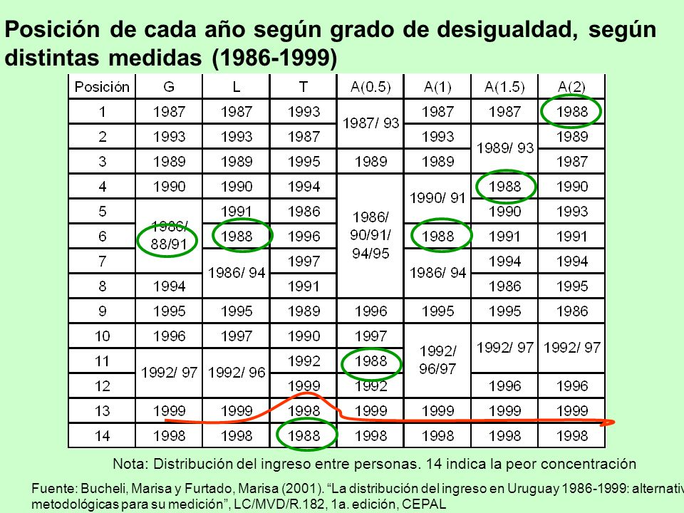 Posición de cada año según grado de desigualdad, según distintas medidas (1986-1999)