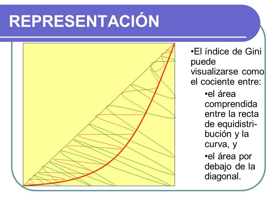 REPRESENTACIÓN El índice de Gini puede visualizarse como el cociente entre: el área comprendida entre la recta de equidistri-bución y la curva, y.