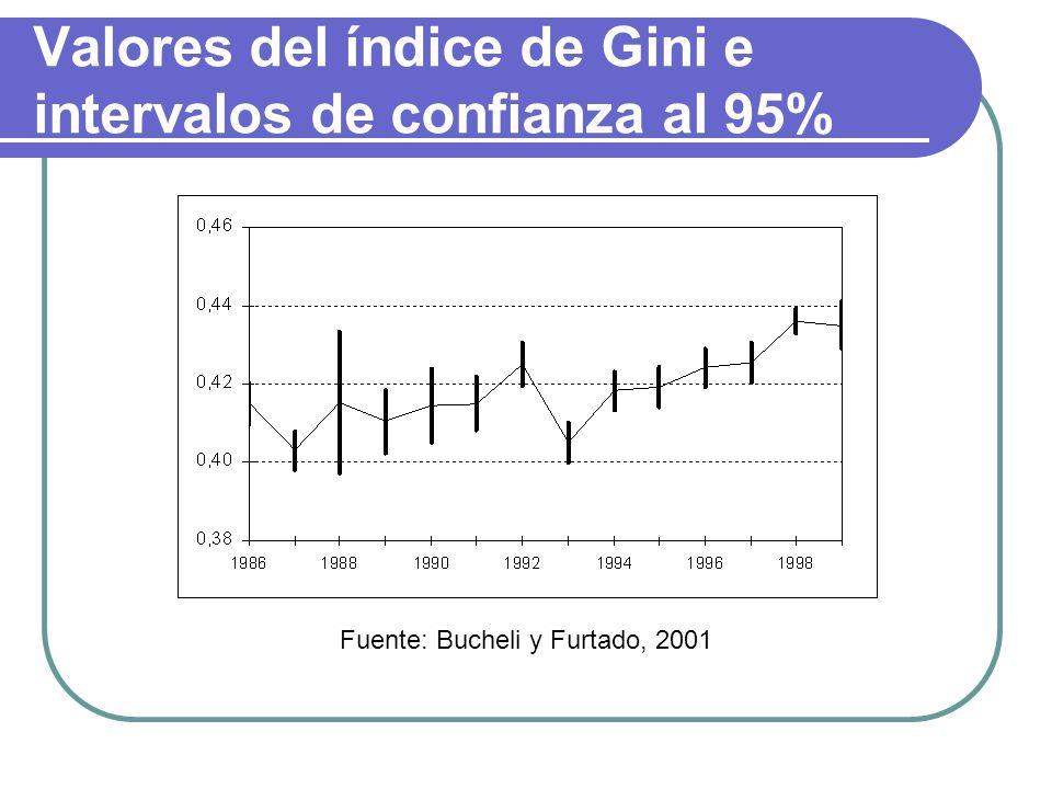 Valores del índice de Gini e intervalos de confianza al 95%