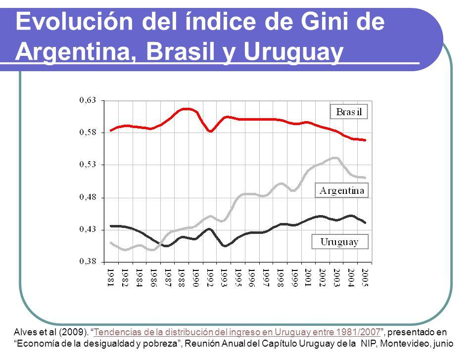 Evolución del índice de Gini de Argentina, Brasil y Uruguay