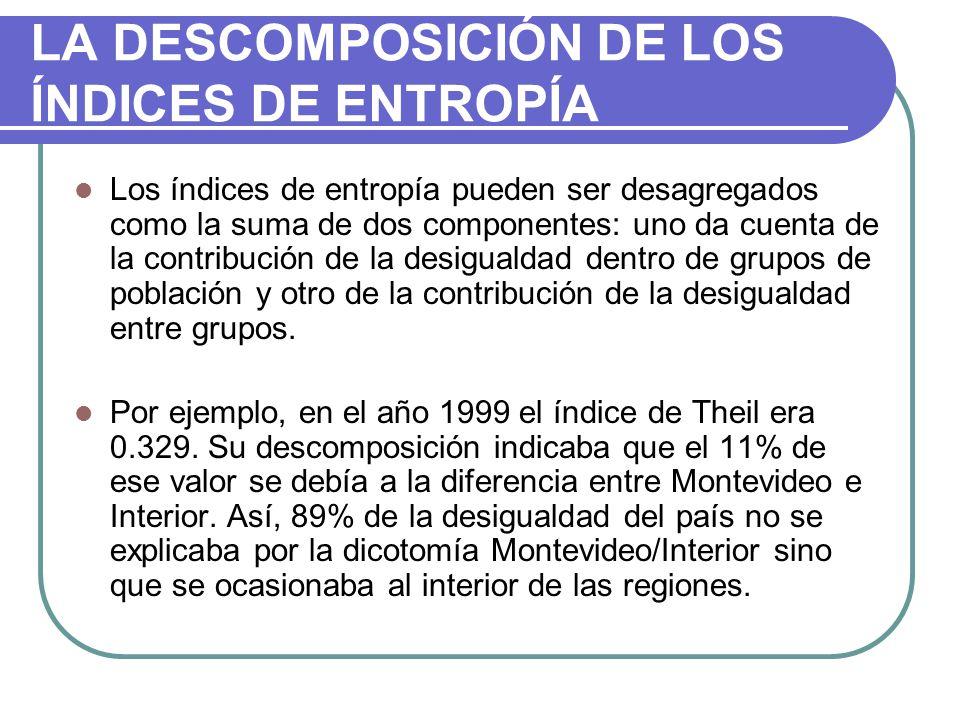 LA DESCOMPOSICIÓN DE LOS ÍNDICES DE ENTROPÍA