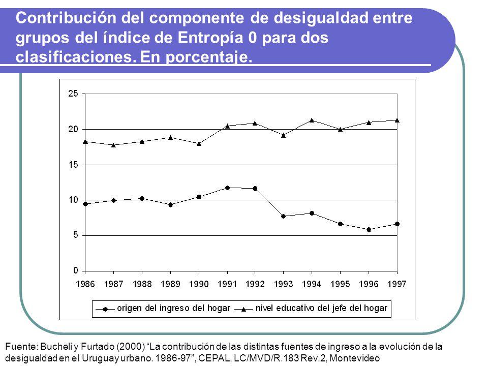 Contribución del componente de desigualdad entre grupos del índice de Entropía 0 para dos clasificaciones. En porcentaje.