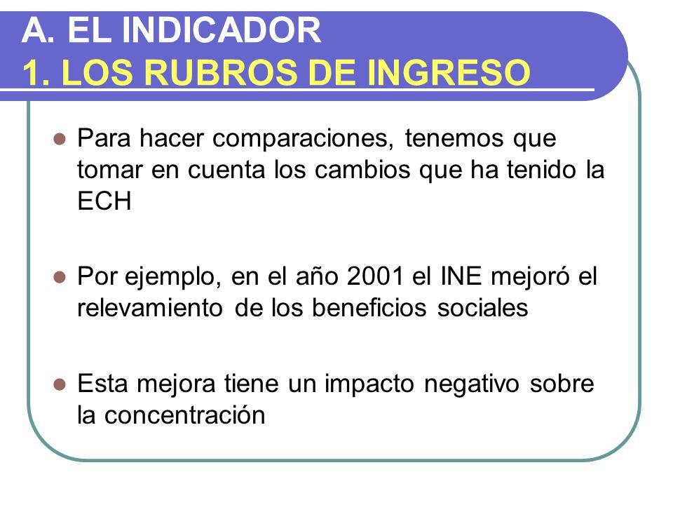 A. EL INDICADOR 1. LOS RUBROS DE INGRESO