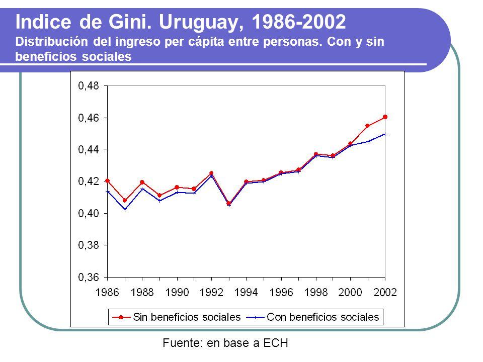 Indice de Gini. Uruguay, 1986-2002 Distribución del ingreso per cápita entre personas. Con y sin beneficios sociales