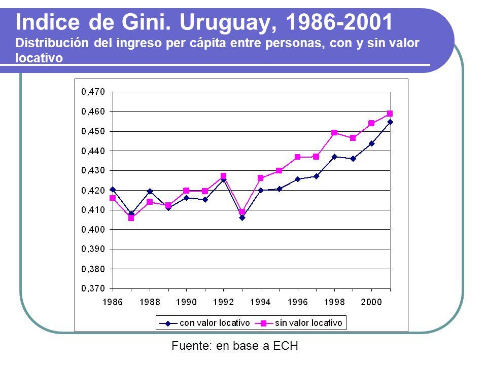 Indice de Gini. Uruguay, 1986-2001 Distribución del ingreso per cápita entre personas, con y sin valor locativo