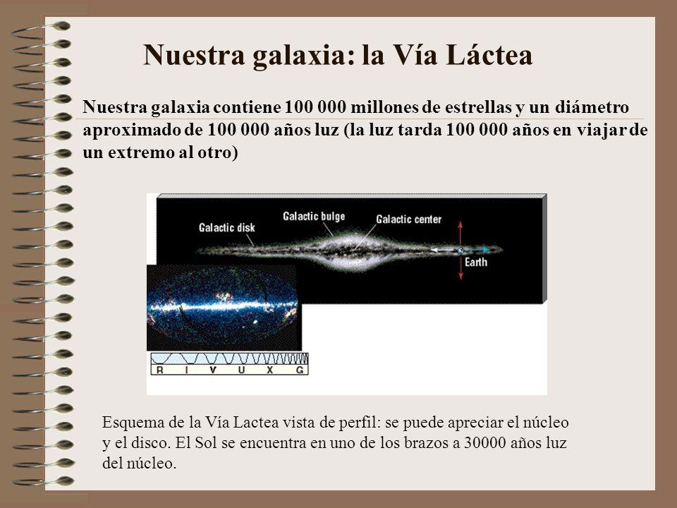 Nuestra galaxia: la Vía Láctea