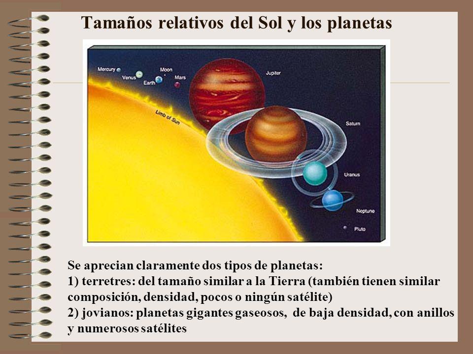 Tamaños relativos del Sol y los planetas