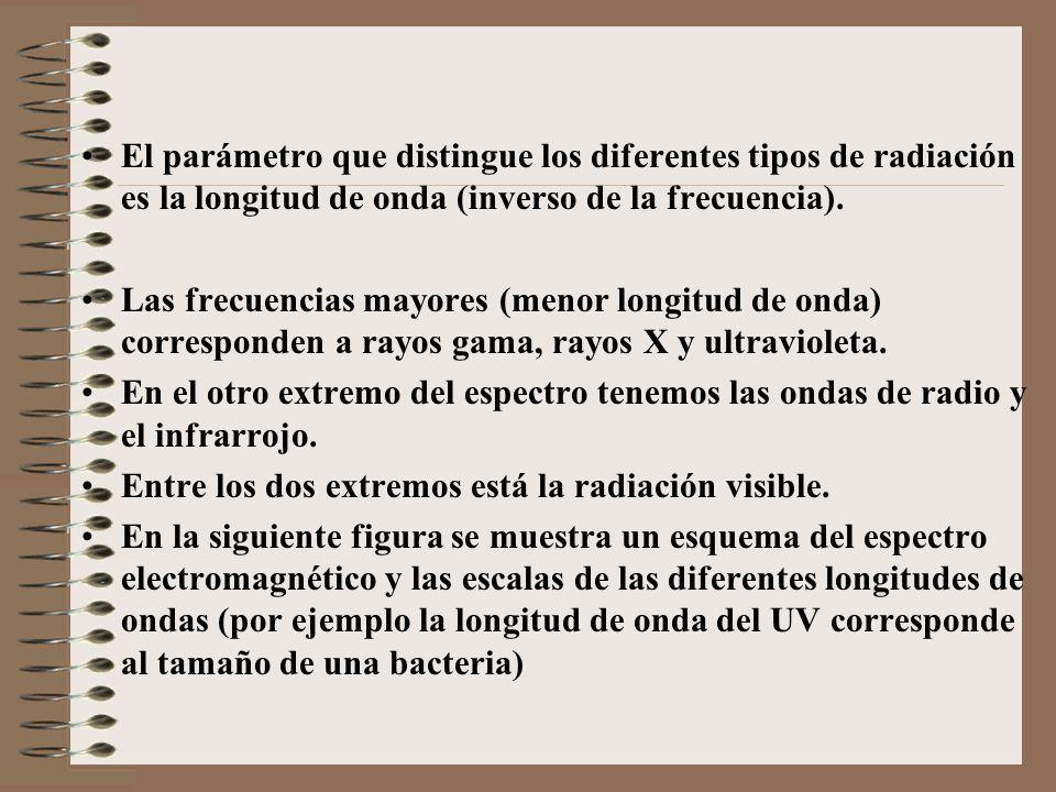 El parámetro que distingue los diferentes tipos de radiación es la longitud de onda (inverso de la frecuencia).
