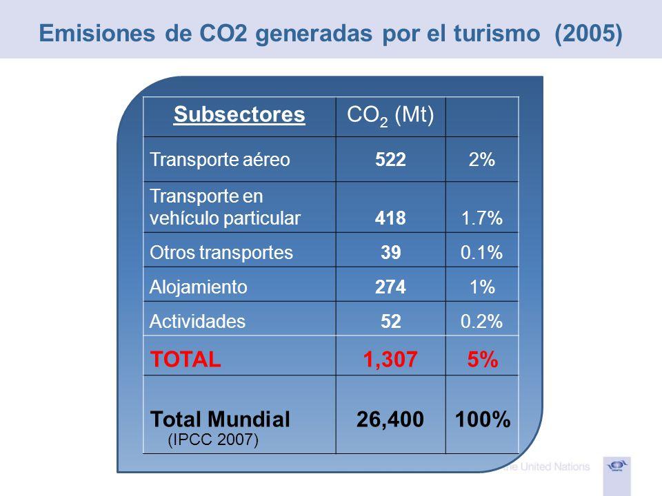 Emisiones de CO2 generadas por el turismo (2005)