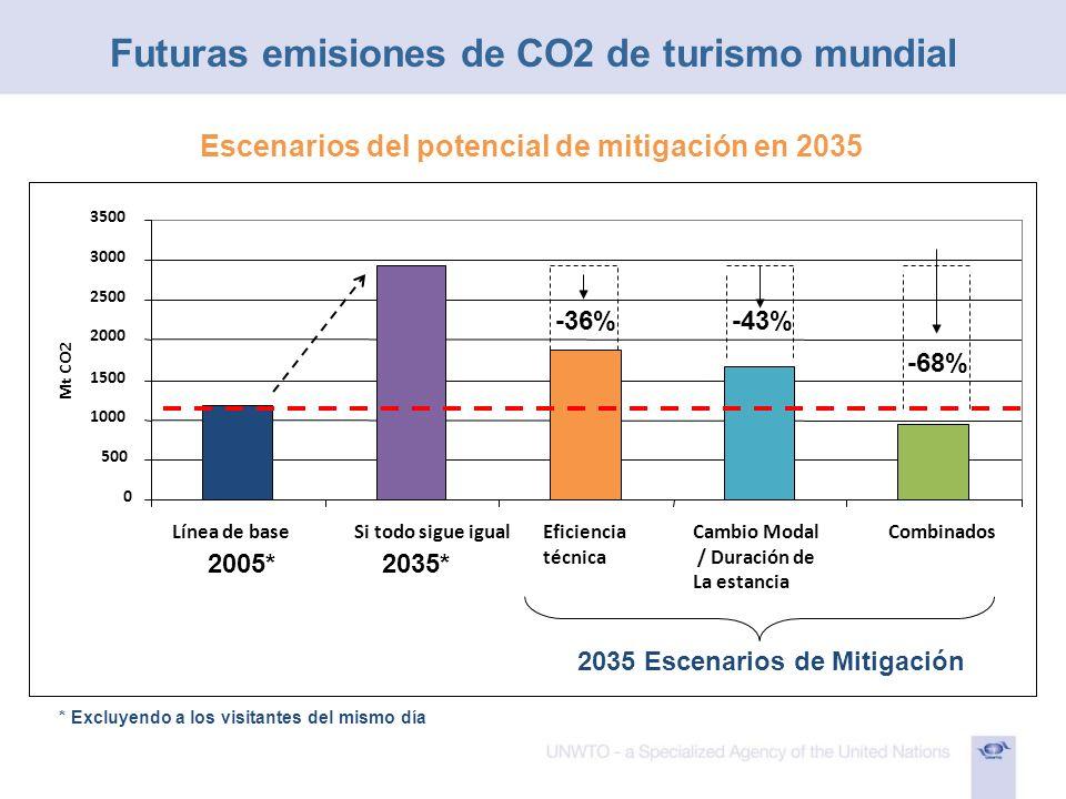 Futuras emisiones de CO2 de turismo mundial