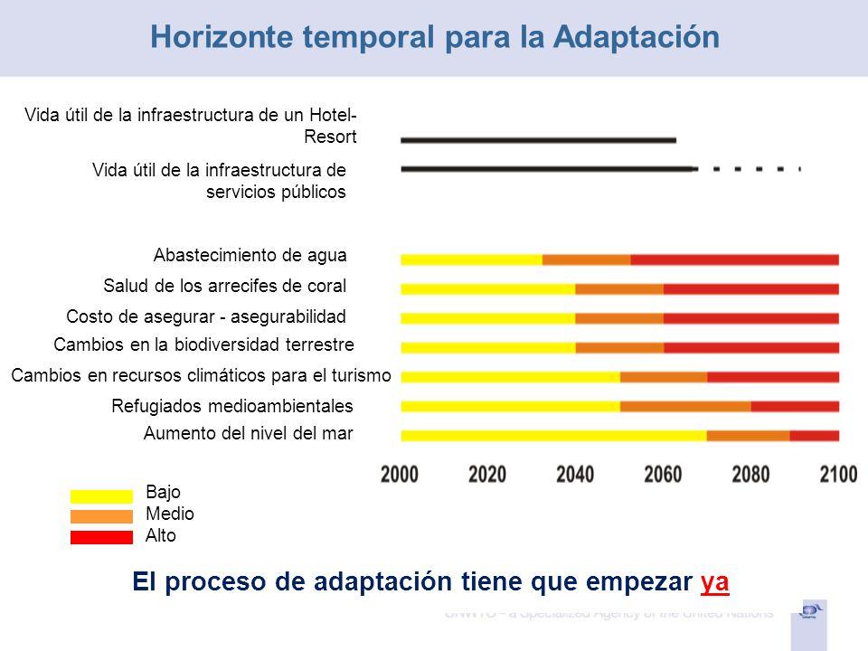 Horizonte temporal para la Adaptación