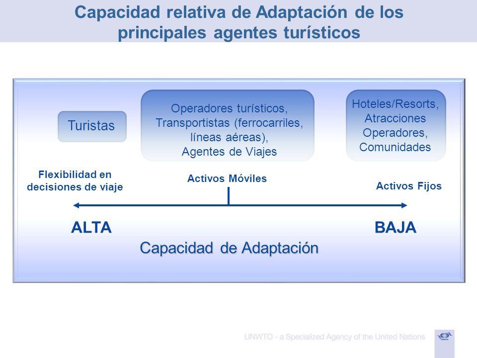 Capacidad relativa de Adaptación de los principales agentes turísticos