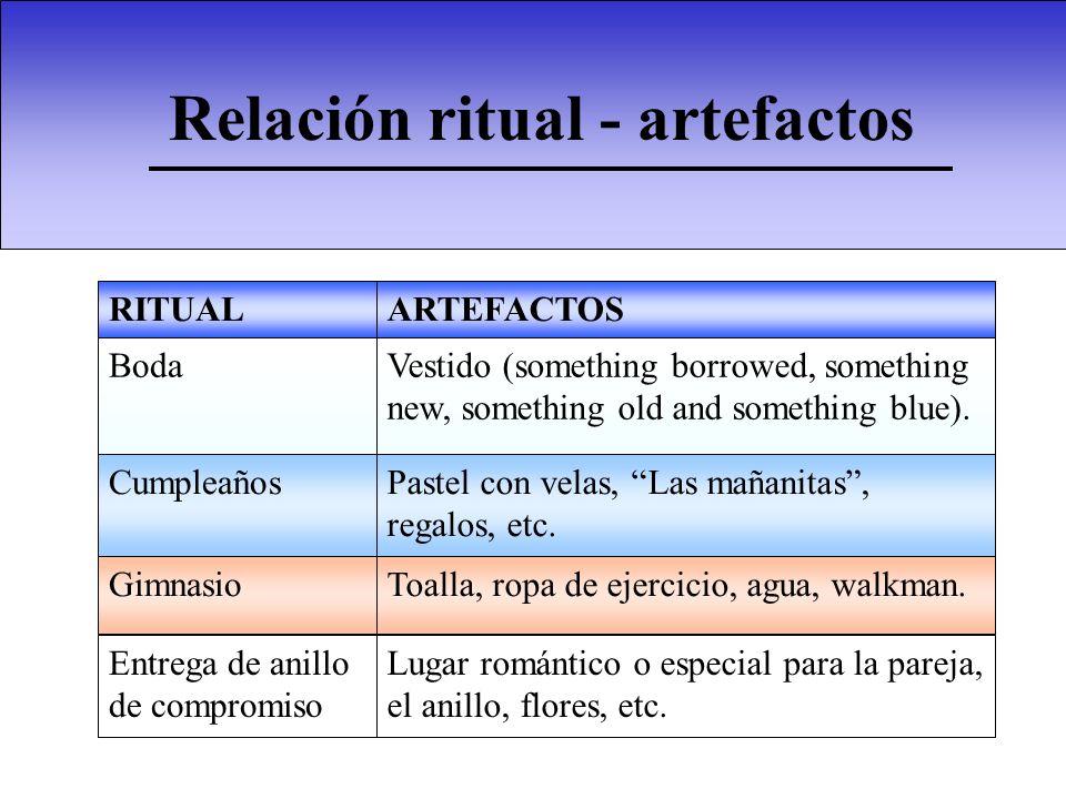 Relación ritual - artefactos