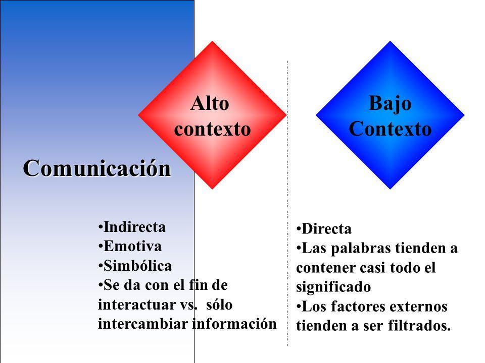 Comunicación Alto contexto Bajo Contexto Indirecta Directa Emotiva