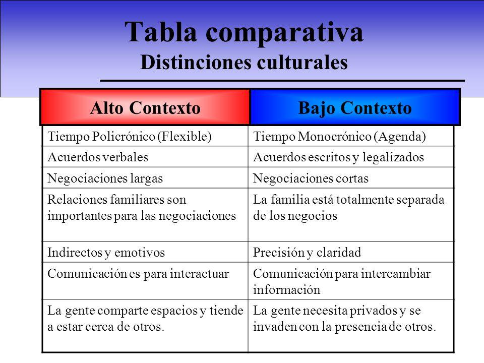 Tabla comparativa Distinciones culturales