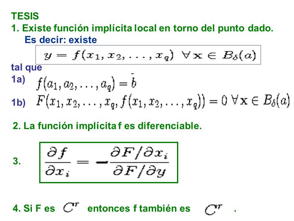 TESIS Existe función implícita local en torno del punto dado. Es decir: existe. tal que. 1a) 1b)