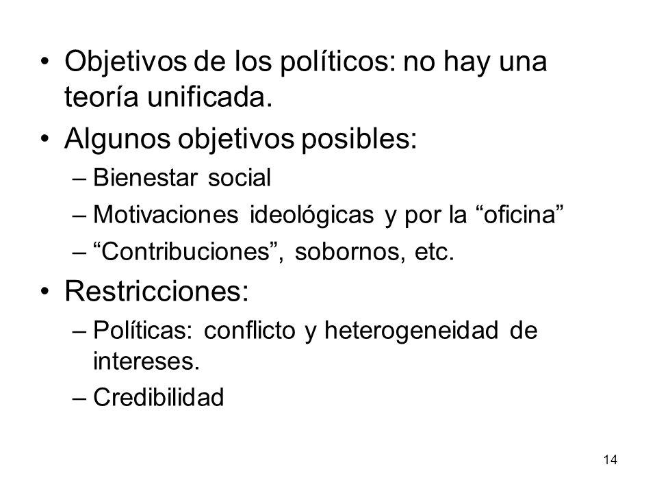 Objetivos de los políticos: no hay una teoría unificada.