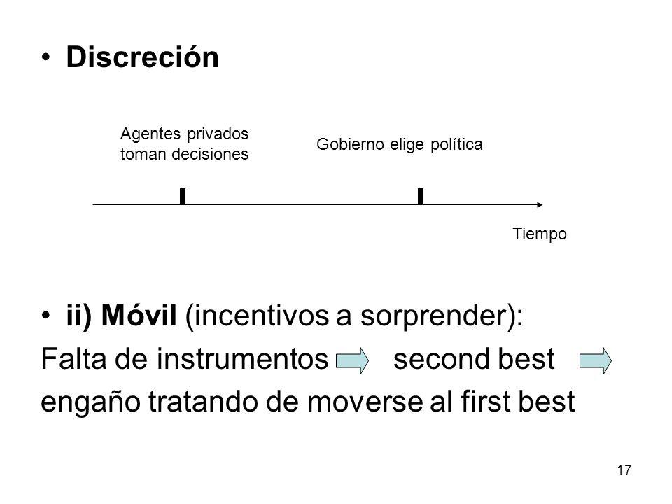 ii) Móvil (incentivos a sorprender): Falta de instrumentos second best