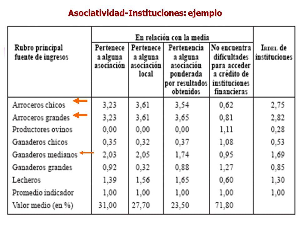 Asociatividad-Instituciones: ejemplo