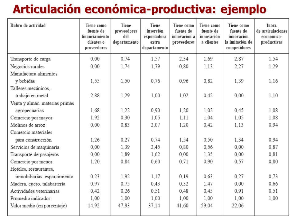 Articulación económica-productiva: ejemplo
