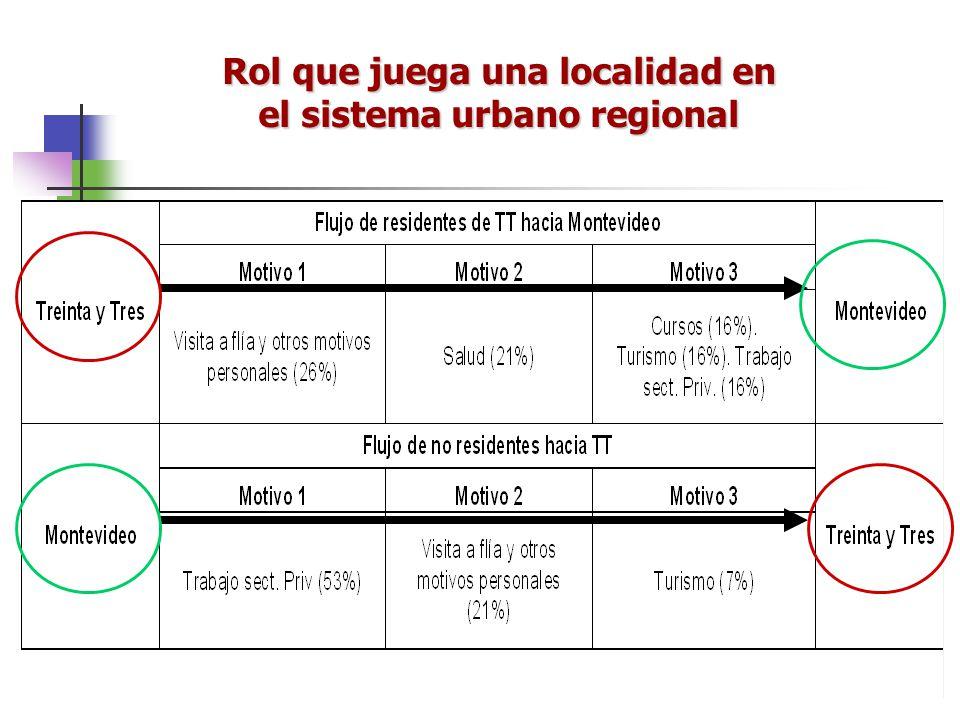 Rol que juega una localidad en el sistema urbano regional