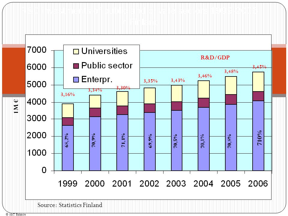 R&D investments of public and private sectors 1999-2006 in Finland